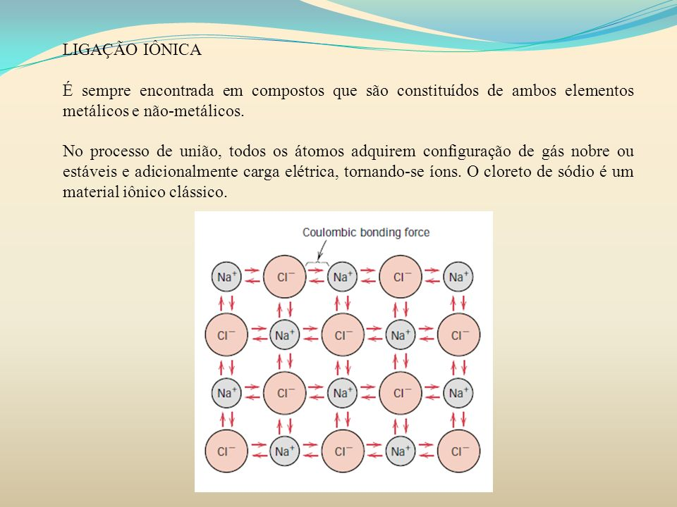 LIGAÇÃO IÔNICA É sempre encontrada em compostos que são constituídos de ambos elementos metálicos e não-metálicos. No processo de união, todos os átom