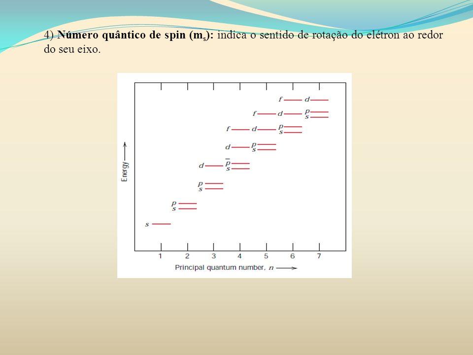 4) Número quântico de spin (m s ): indica o sentido de rotação do elétron ao redor do seu eixo.