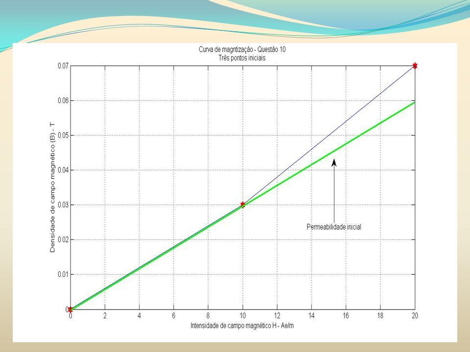 MATERIAIS MAGNÉTICOS 10) Cálculo da permeabilidade inicial A permeabilidade relativa inicial é: A permeabilidade máxima é: A permeabilidade máxima ocorre em aproximadamente: H = 100 Ae/m
