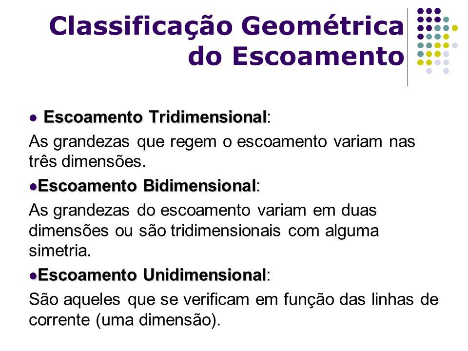 Escoamento Tridimensional Escoamento Tridimensional: As grandezas que regem o escoamento variam nas três dimensões. Escoamento Bidimensional Escoament