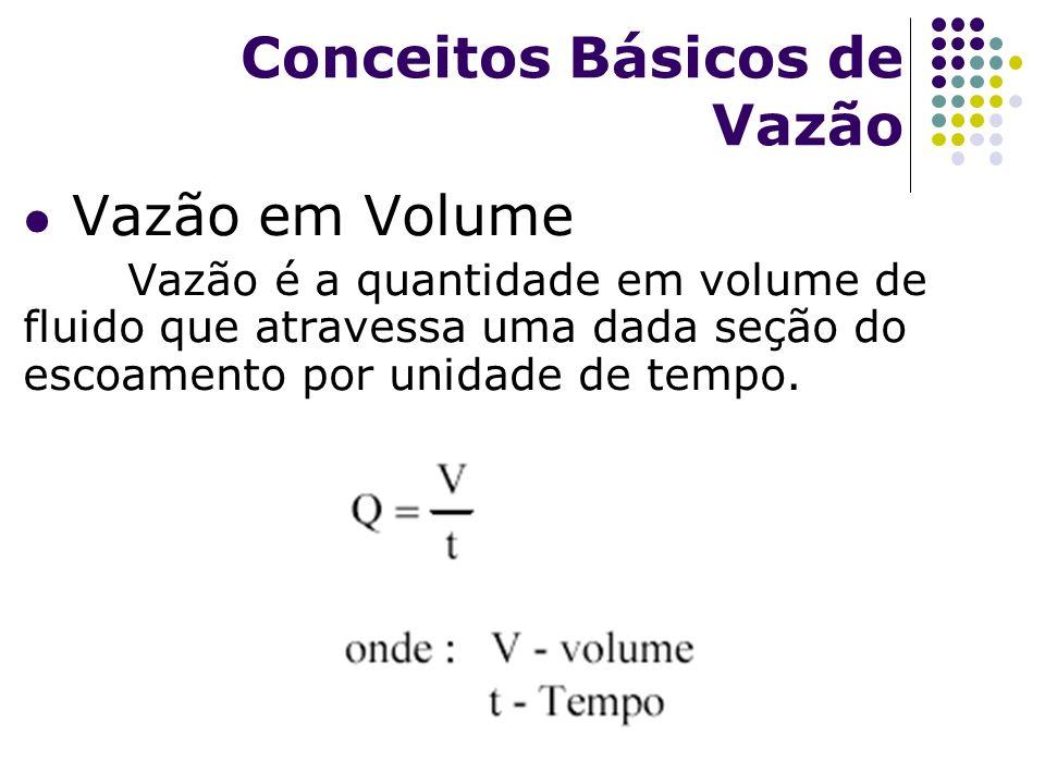 Vazão em Volume Vazão é a quantidade em volume de fluido que atravessa uma dada seção do escoamento por unidade de tempo. Conceitos Básicos de Vazão