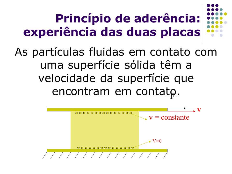 Princípio de aderência: experiência das duas placas As partículas fluidas em contato com uma superfície sólida têm a velocidade da superfície que enco
