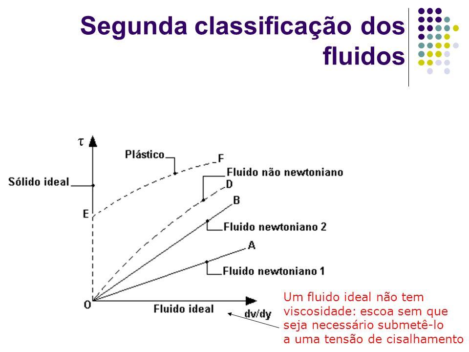 Segunda classificação dos fluidos τ Um fluido ideal não tem viscosidade: escoa sem que seja necessário submetê-lo a uma tensão de cisalhamento