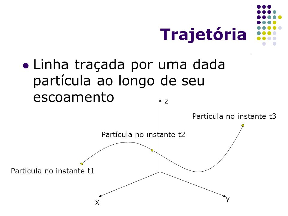 Trajetória Linha traçada por uma dada partícula ao longo de seu escoamento X y z Partícula no instante t1 Partícula no instante t2 Partícula no instan