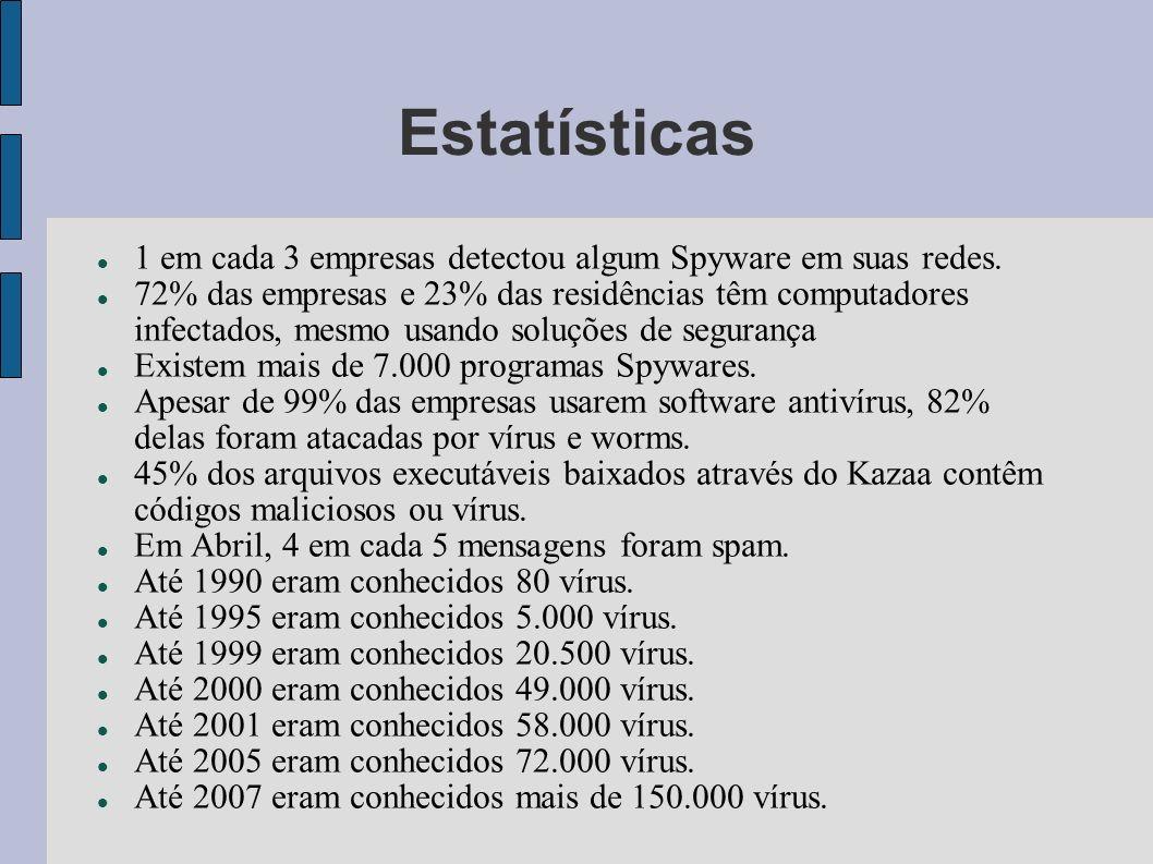 Estatísticas 1 em cada 3 empresas detectou algum Spyware em suas redes. 72% das empresas e 23% das residências têm computadores infectados, mesmo usan