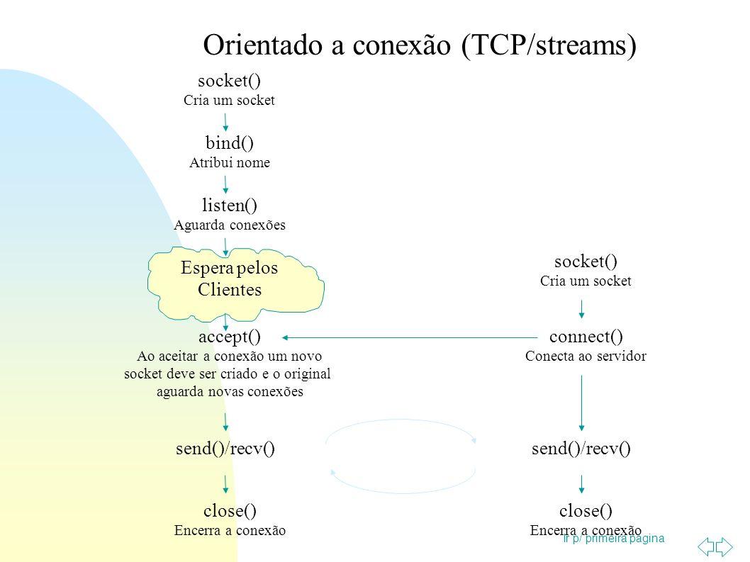 Ir p/ primeira página Sem conexão (datagrama/UDP) socket() Cria um socket bind() Atribui nome Espera pelos Clientes sendto()/recvfrom() close() Encerra a conexão socket() Cria um socket sendto()/recvfrom() close() Encerra a conexão