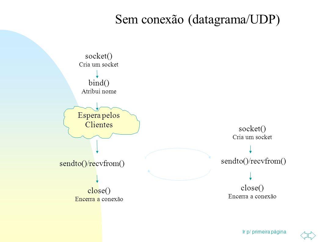 Ir p/ primeira página Sem conexão (datagrama/UDP) socket() Cria um socket bind() Atribui nome Espera pelos Clientes sendto()/recvfrom() close() Encerr