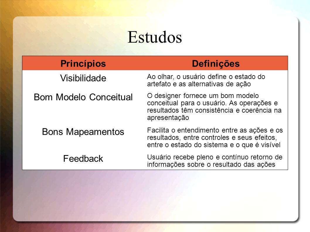Estudos PrincípiosDefinições Visibilidade Ao olhar, o usuário define o estado do artefato e as alternativas de ação Bom Modelo Conceitual O designer f
