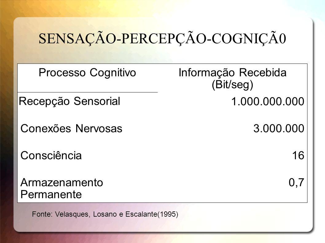SENSAÇÃO-PERCEPÇÃO-COGNIÇÃ0 Processo CognitivoInformação Recebida (Bit/seg) Recepção Sensorial 1.000.000.000 Conexões Nervosas3.000.000 Consciência16