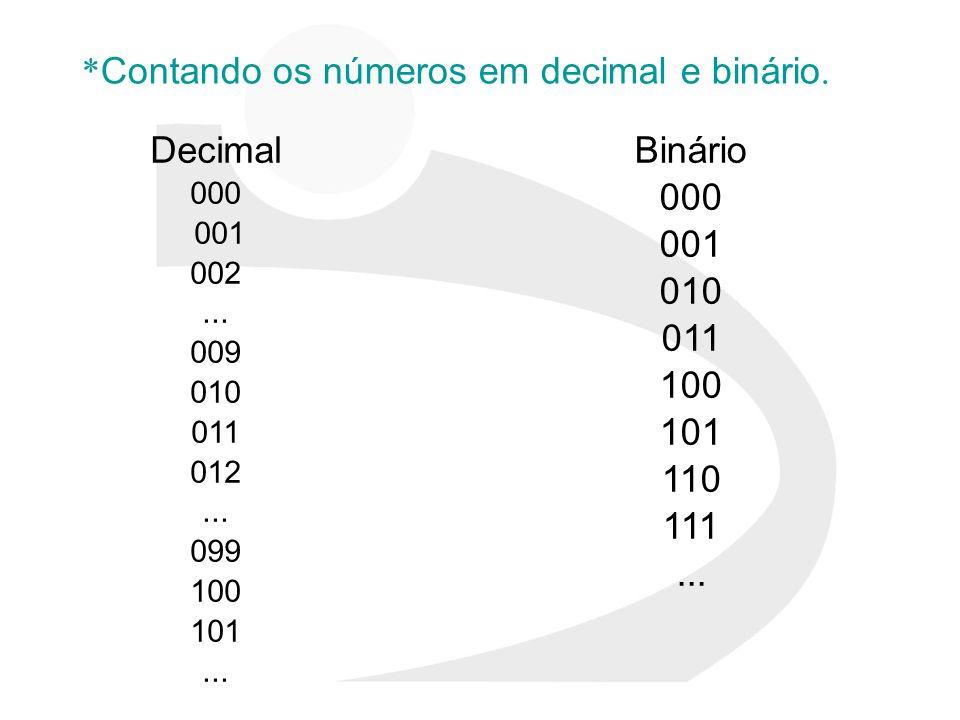 * Contando os números em decimal e binário. Decimal 000 001 002... 009 010 011 012... 099 100 101... Binário 000 001 010 011 100 101 110 111...