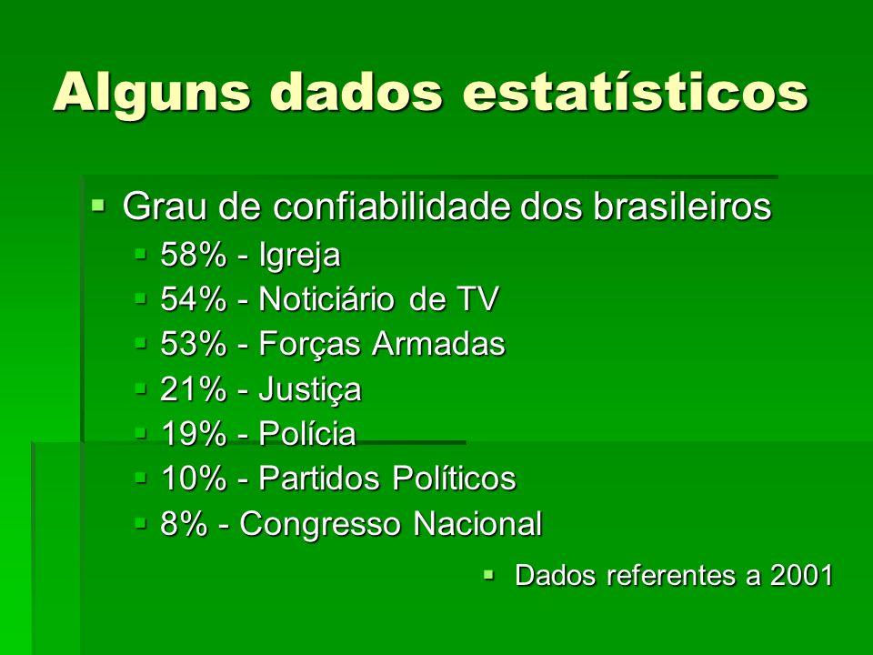 Alguns dados estatísticos Grau de confiabilidade dos brasileiros Grau de confiabilidade dos brasileiros 58% - Igreja 58% - Igreja 54% - Noticiário de