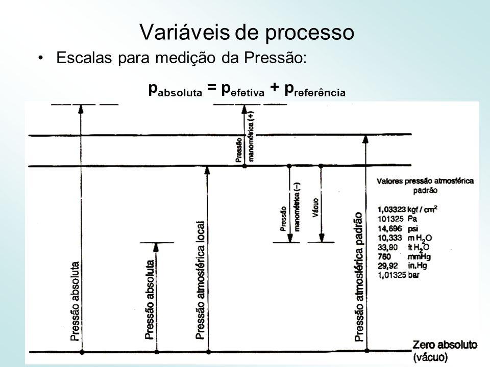 17 Variáveis de processo Escalas para medição da Pressão: p absoluta = p efetiva + p referência
