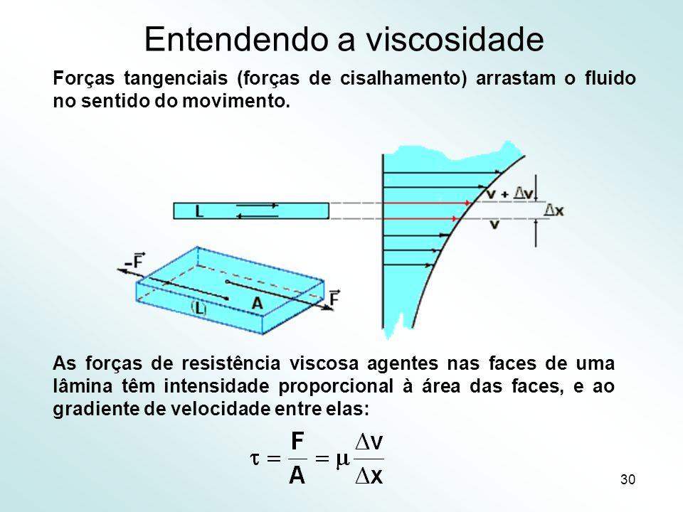 30 Entendendo a viscosidade Forças tangenciais (forças de cisalhamento) arrastam o fluido no sentido do movimento.