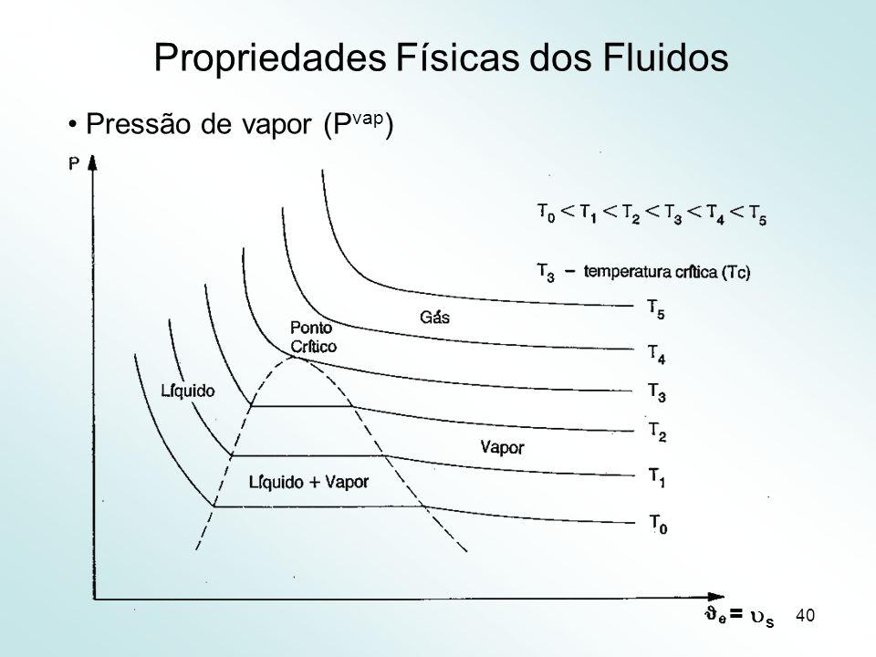 40 Propriedades Físicas dos Fluidos Pressão de vapor (P vap ) = s