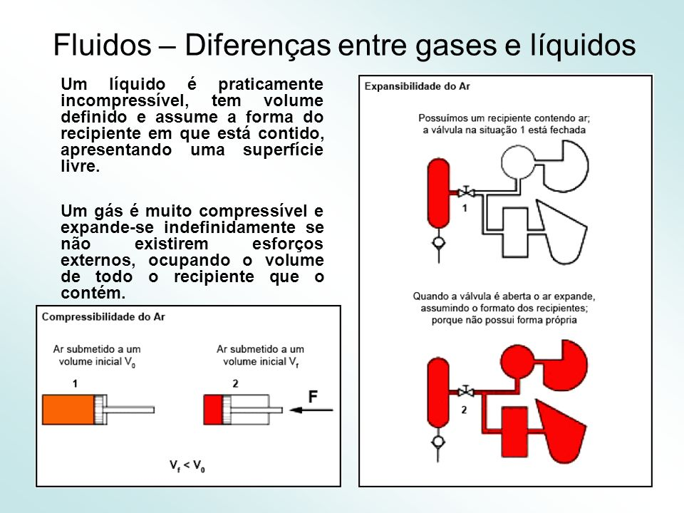 6 Fluidos – Diferenças entre gases e líquidos Um líquido é praticamente incompressível, tem volume definido e assume a forma do recipiente em que está contido, apresentando uma superfície livre.