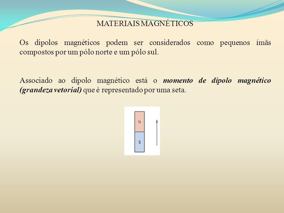 MATERIAIS MAGNÉTICOS PARAMAGNETISMO 1)Campo externo H=0 2)Campo externo diferente de zero No material paramagnético, os dipolos estão livres para girar e eles tendem a se alinhar preferencialmente na direção do campo externo aplicado.