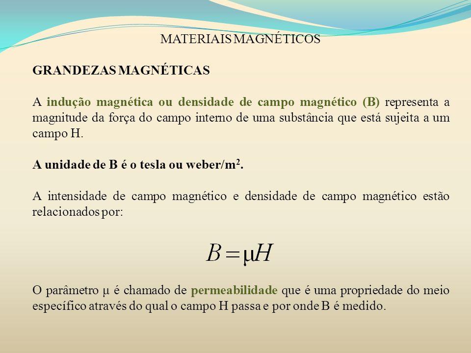 MATERIAIS MAGNÉTICOS DIAMAGNETISMO É uma forma muito fraca de magnetismo que não é permanente e que persiste apenas enquanto um campo externo é aplicado.
