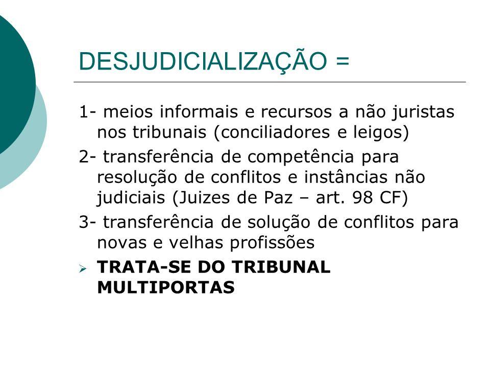DESJUDICIALIZAÇÃO = 1- meios informais e recursos a não juristas nos tribunais (conciliadores e leigos) 2- transferência de competência para resolução
