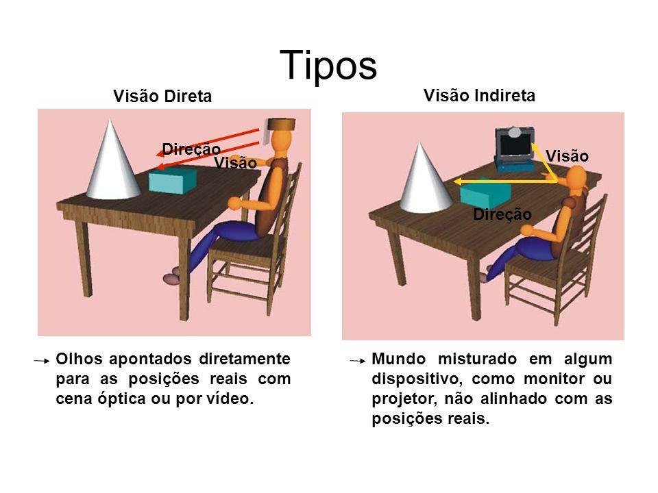 Tipos Visão Direta Visão Indireta Olhos apontados diretamente para as posições reais com cena óptica ou por vídeo. Mundo misturado em algum dispositiv