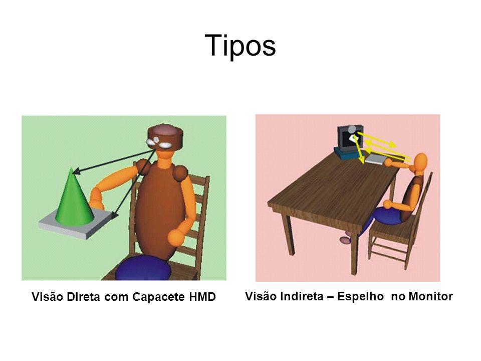 Tipos Visão Direta com Capacete HMD Visão Indireta – Espelho no Monitor
