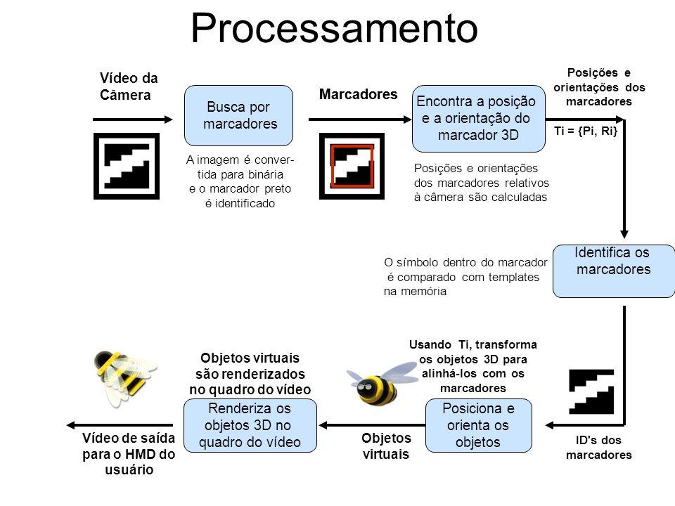 Processamento Vídeo da Câmera Busca por marcadores A imagem é conver- tida para binária e o marcador preto é identificado Encontra a posição e a orien