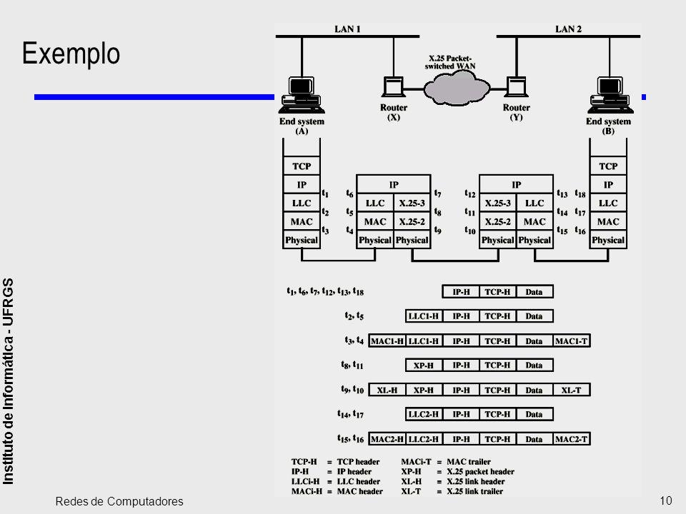 Instituto de Informática - UFRGS Redes de Computadores 10 Exemplo