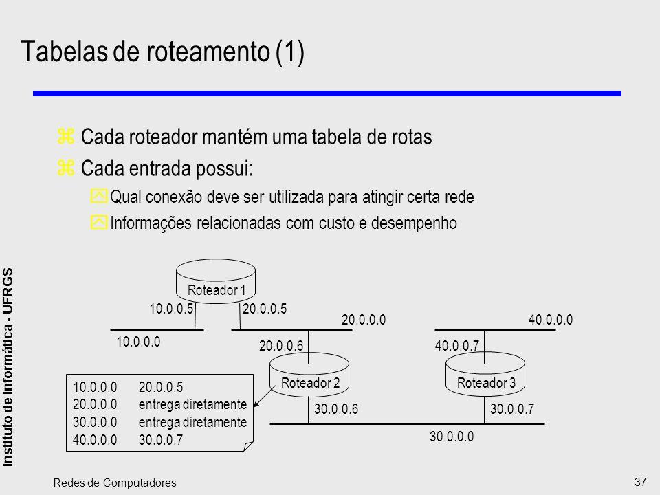 Instituto de Informática - UFRGS Redes de Computadores 37 Roteador 1 Roteador 2 Roteador 3 20.0.0.5 30.0.0.630.0.0.7 40.0.0.7 10.0.0.5 20.0.0.6 40.0.0