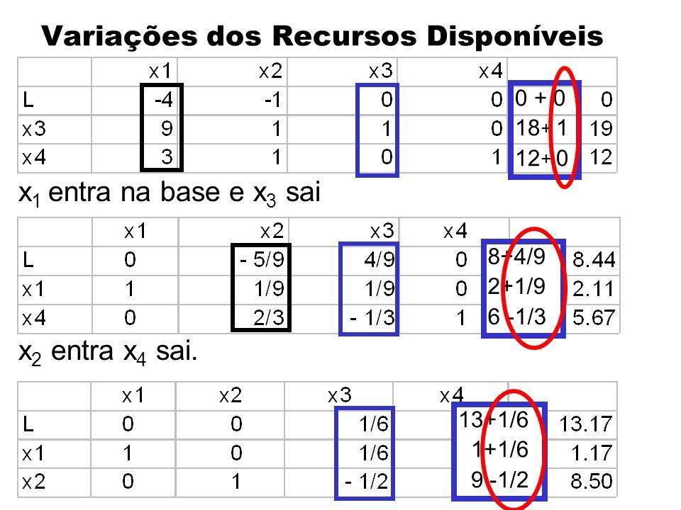 Variações dos Recursos Disponíveis x 1 entra na base e x 3 sai x 2 entra x 4 sai. 0 + 0 18 + 1 12 + 0 8+4/9 2+1/9 6 -1/3 13+1/6 1+1/6 9 -1/2
