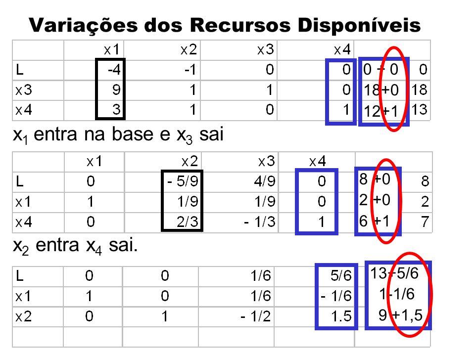 Variações dos Recursos Disponíveis x 1 entra na base e x 3 sai x 2 entra x 4 sai. 0 + 0 18+0 12+1 8 +0 2 +0 6 +1 13+5/6 1-1/6 9 +1,5