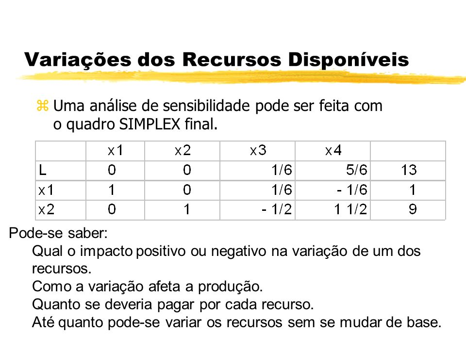 Variações dos Recursos Disponíveis zUma análise de sensibilidade pode ser feita com o quadro SIMPLEX final. Pode-se saber: Qual o impacto positivo ou