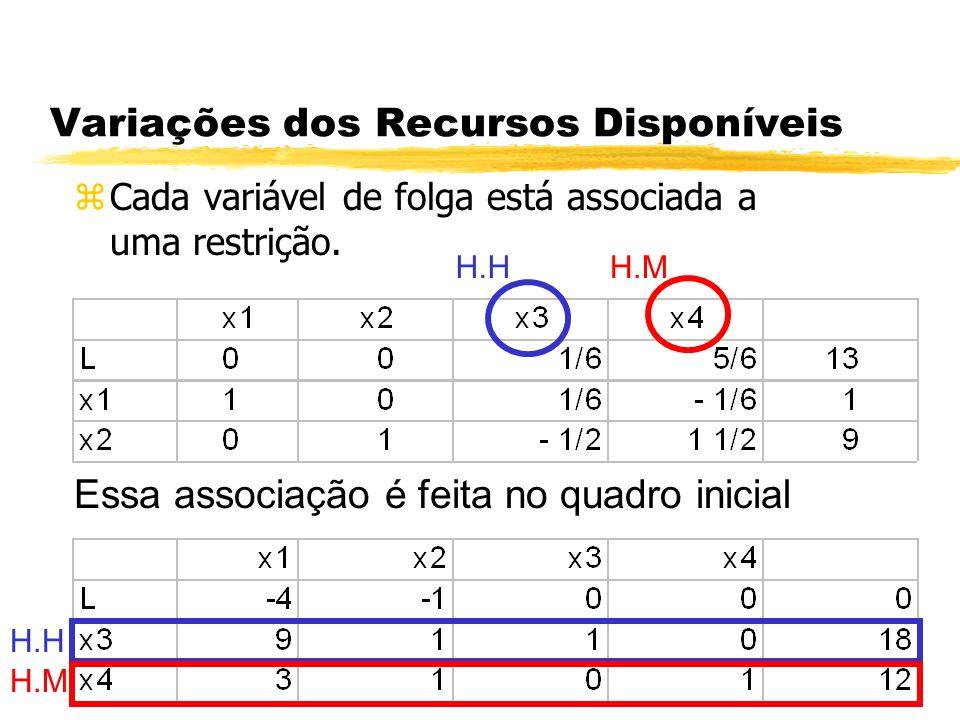 Variações dos Recursos Disponíveis zCada variável de folga está associada a uma restrição. Essa associação é feita no quadro inicial H.HH.M H.H H.M