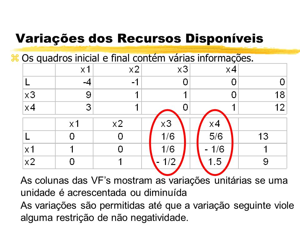 Variações dos Recursos Disponíveis zPor exemplo: Se as H.H fossem aumentadas em 6, o lucro seria de 13+6*1/6.