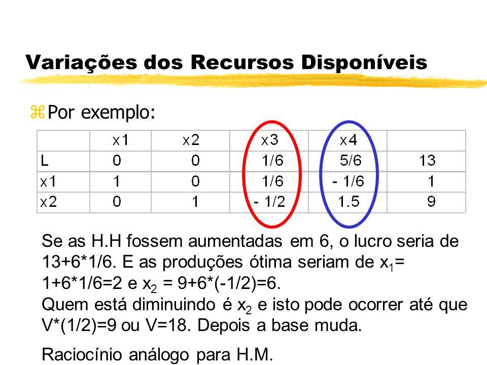 Variações dos Recursos Disponíveis zPor exemplo: Se as H.H fossem aumentadas em 6, o lucro seria de 13+6*1/6. E as produções ótima seriam de x 1 = 1+6