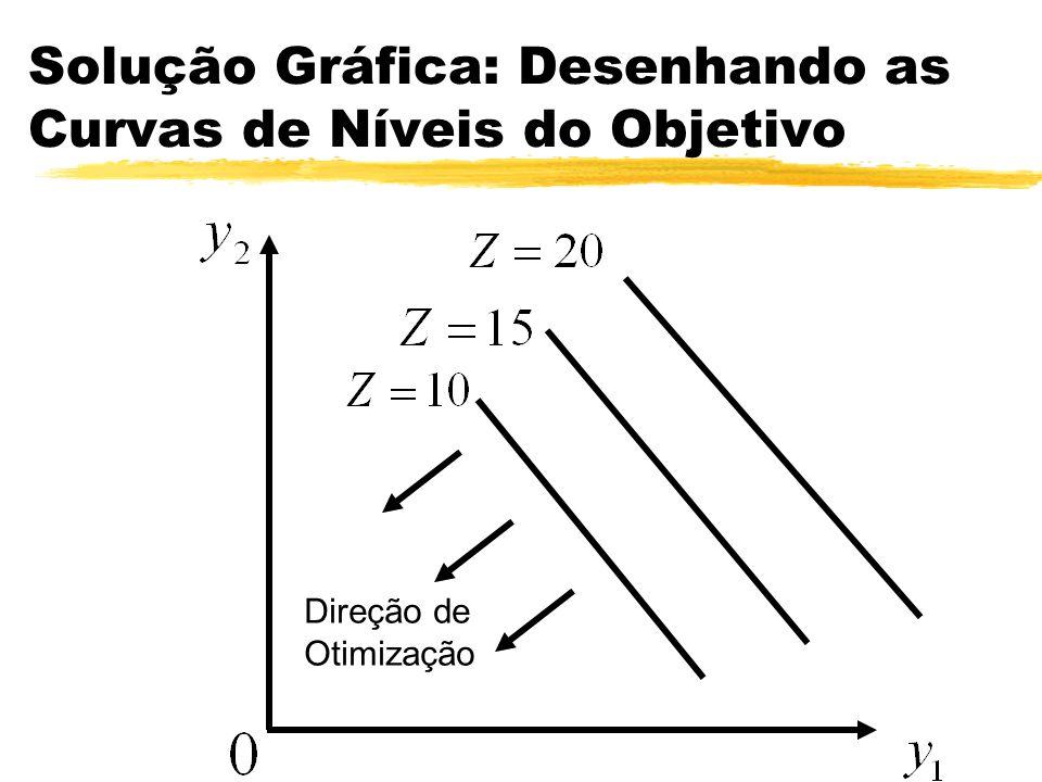 Solução Gráfica: Desenhando as Curvas de Níveis do Objetivo Direção de Otimização