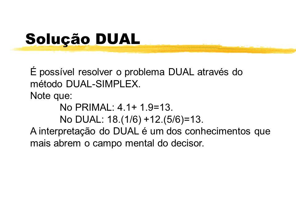 Solução DUAL É possível resolver o problema DUAL através do método DUAL-SIMPLEX. Note que: No PRIMAL: 4.1+ 1.9=13. No DUAL: 18.(1/6) +12.(5/6)=13. A i
