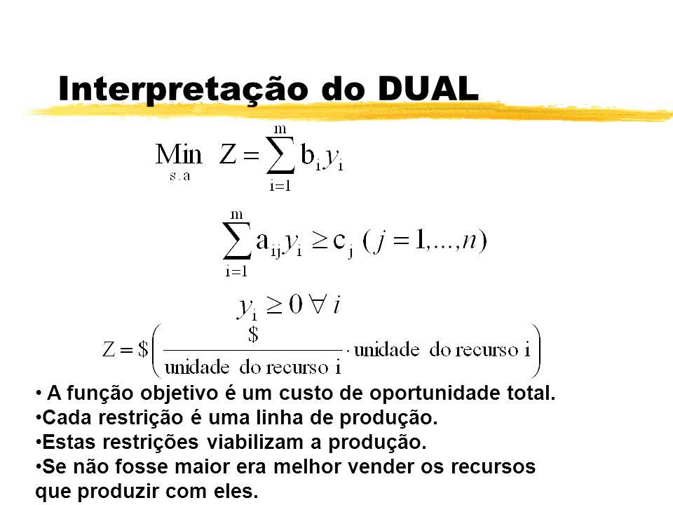 Interpretação do DUAL A função objetivo é um custo de oportunidade total. Cada restrição é uma linha de produção. Estas restrições viabilizam a produç