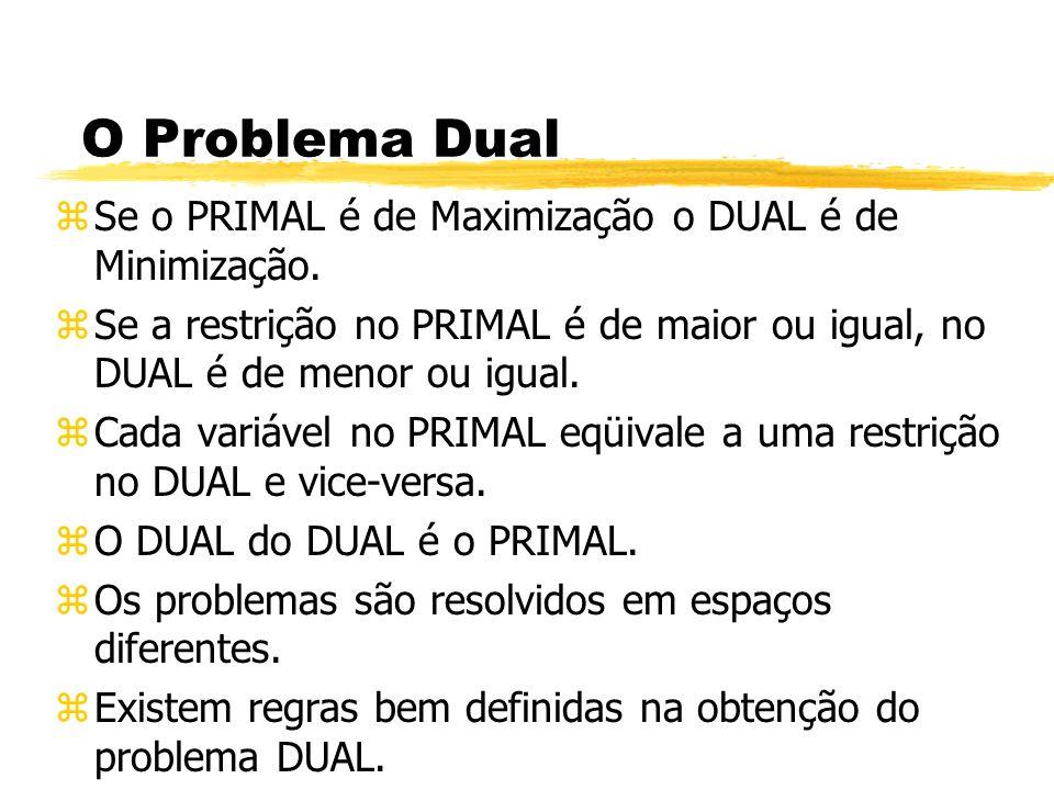 O Problema Dual zSe o PRIMAL é de Maximização o DUAL é de Minimização. zSe a restrição no PRIMAL é de maior ou igual, no DUAL é de menor ou igual. zCa