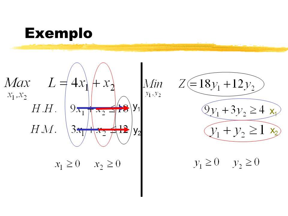 Interpretação do DUAL A função objetivo é um custo de oportunidade total.