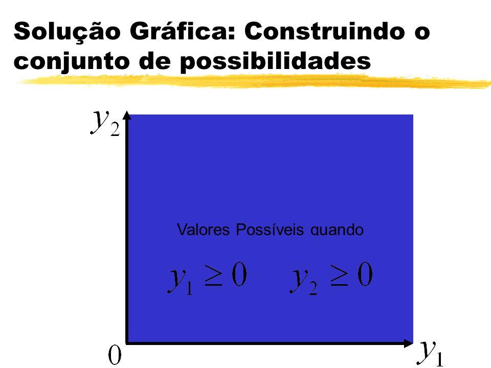 Pergunta-se zQual o valor de uma variável dual cuja restrição não foi atingida.