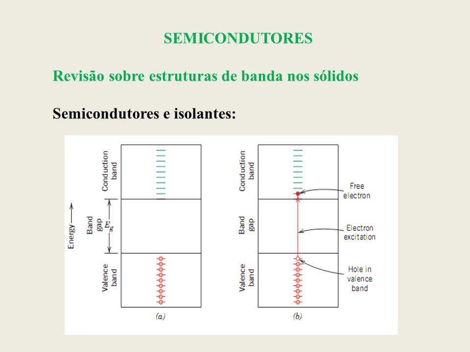 SEMICONDUTORES Revisão sobre estruturas de banda nos sólidos Semicondutores e isolantes: