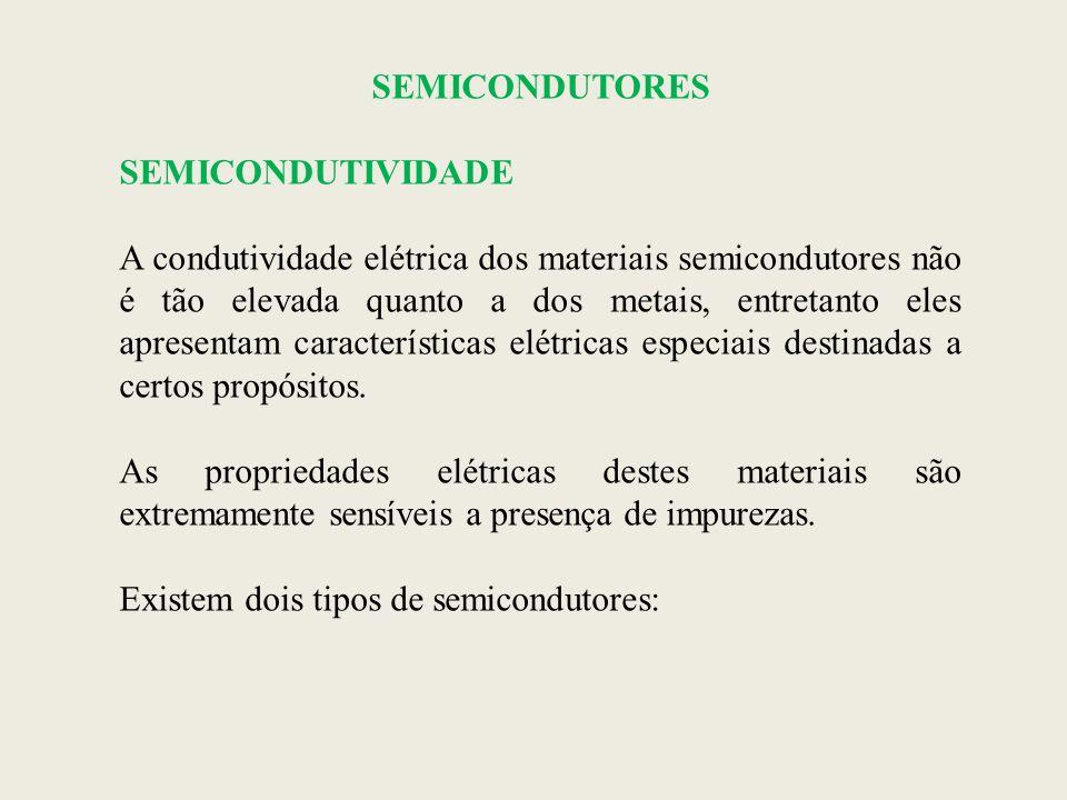 SEMICONDUTORES SEMICONDUTIVIDADE A condutividade elétrica dos materiais semicondutores não é tão elevada quanto a dos metais, entretanto eles apresent