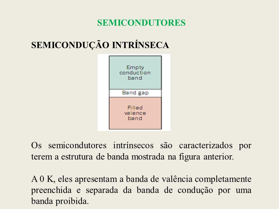 SEMICONDUTORES SEMICONDUÇÃO INTRÍNSECA Os semicondutores intrínsecos são caracterizados por terem a estrutura de banda mostrada na figura anterior. A