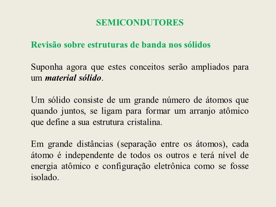 SEMICONDUTORES SEMICONDUTIVIDADE Semicondutores intrínsecos: o comportamento elétrico é baseado na estrutura eletrônica relacionada com o material puro (sem impurezas).