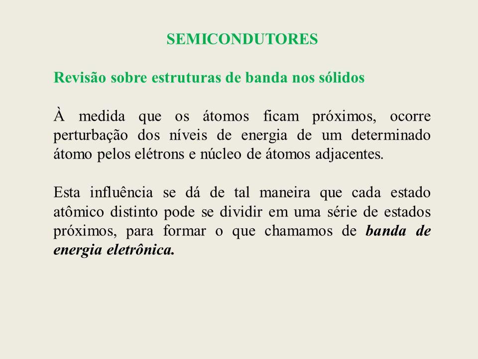 SEMICONDUTORES SEMICONDUÇÃO INTRÍNSECA Os semicondutores intrínsecos são caracterizados por terem a estrutura de banda mostrada na figura anterior.