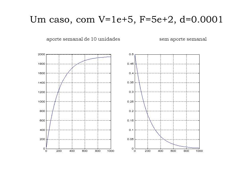 Como é uma P.G., Tudo depende da razão, = 1 – F/V – d > 1 C ( n ) cresce, < 1 C ( n ) decresce, e = 1 C ( n ) permanece.