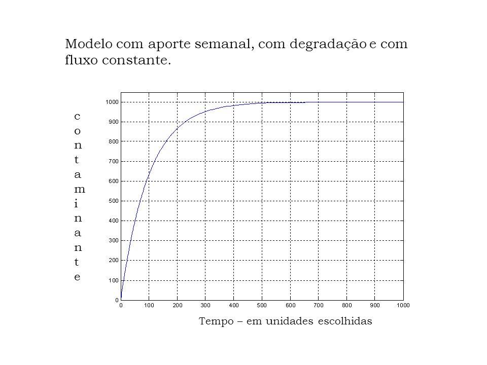 O modelo, então, é: C ( n+1 ) = C ( n ) – F. C ( n ) /V – – d. C ( n ) + q ( n ) ou C ( n+1 ) = C ( n ).( 1 – F/V – d ) + + q ( n )