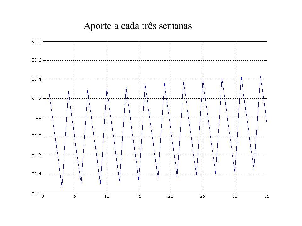 E se fosse duas semanas não, a outra semana sim? Em outras palavras, teríamos nessa simulação: C ( n+1 ) = C ( n ) – F. C ( n ) /V – – d. C ( n ) + q