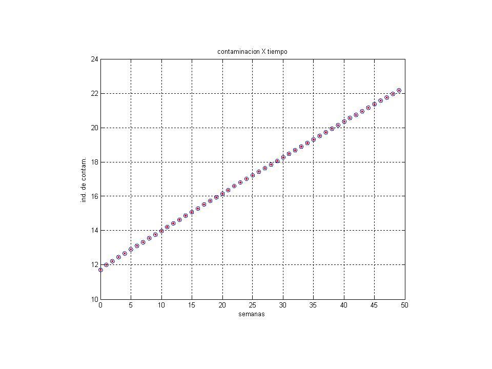 Uma equação linear de diferenças de segunda ordem O que se pode fazer é testar para ver se a solução geral da PG serve aqui. E serve! Fazendo C n = A.