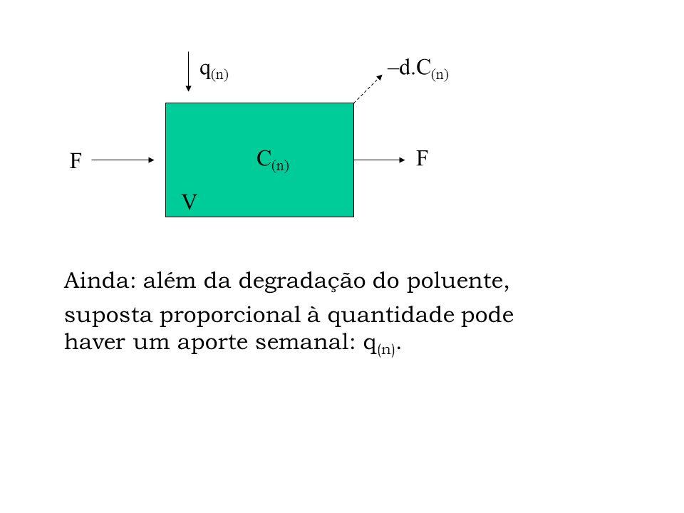 F F V C (n) –d.C (n) A figura é homeomorfa a uma represa qualquer (esta é uma hipótese aceitável?)... Degradação: d o volume da represa: V unidades de
