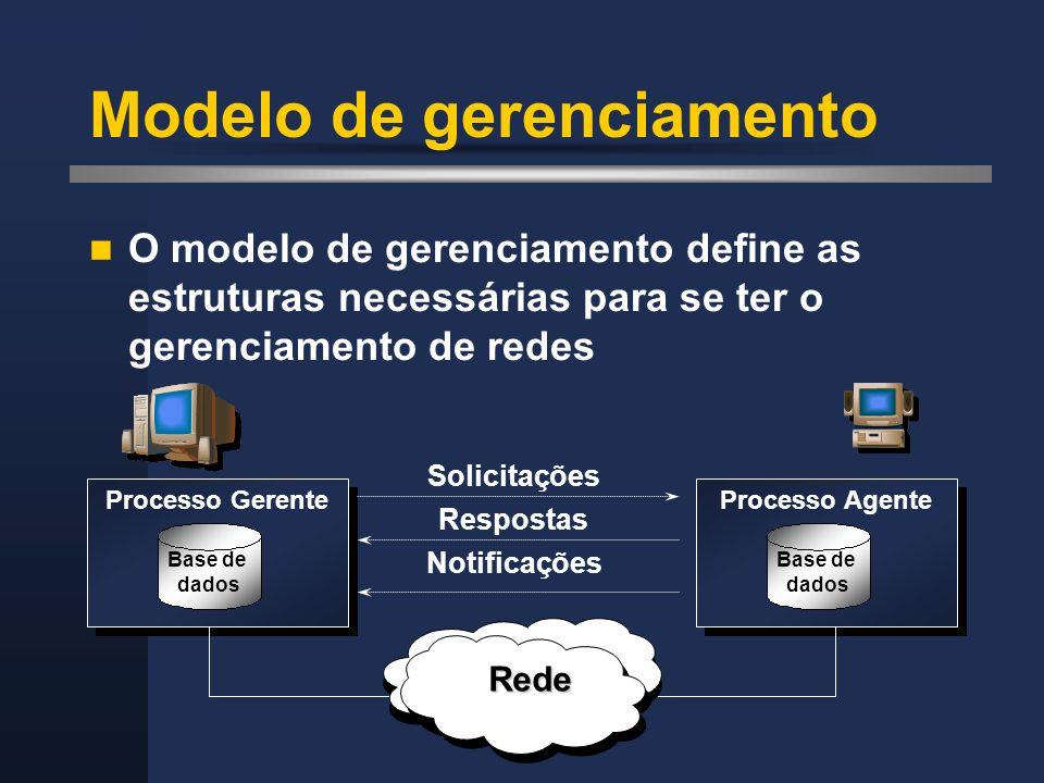 Modelo de gerenciamento O modelo de gerenciamento define as estruturas necessárias para se ter o gerenciamento de redes Processo Gerente Base de dados